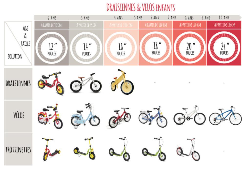 Infographie choisir la taille d'un vélo enfant