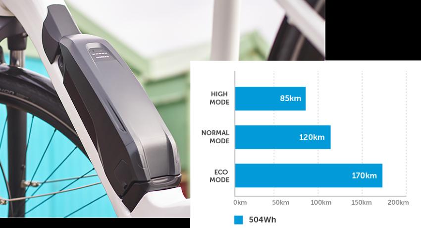 Batterie vélo électrique et schéma sur l'autonomie