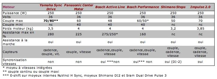 Tableau comparatif moteurs