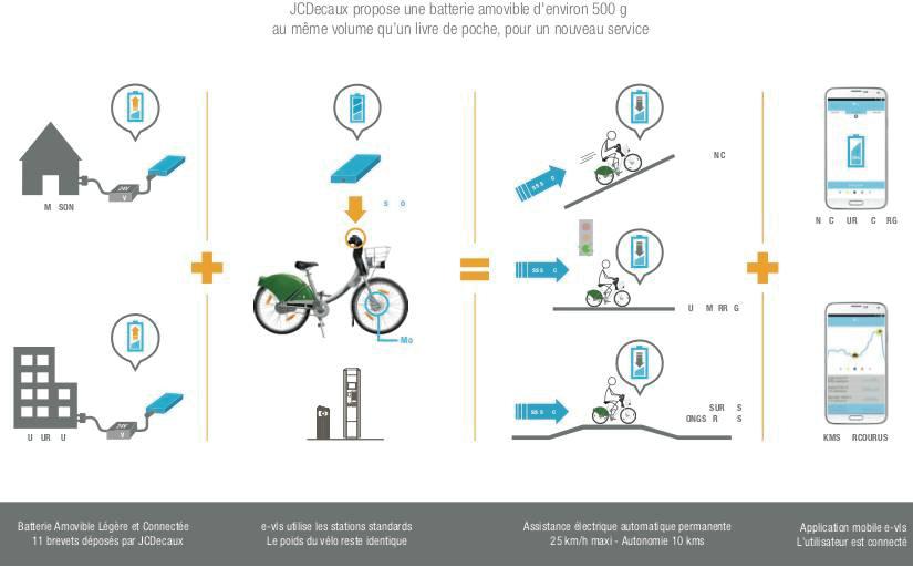 Le vélo électrique par JC-Decaux