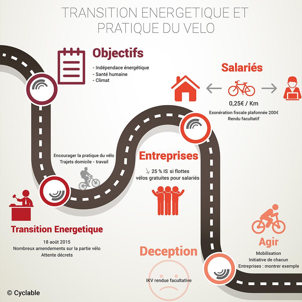 Indemnité kilométrique vélo : comment en bénéficier ?