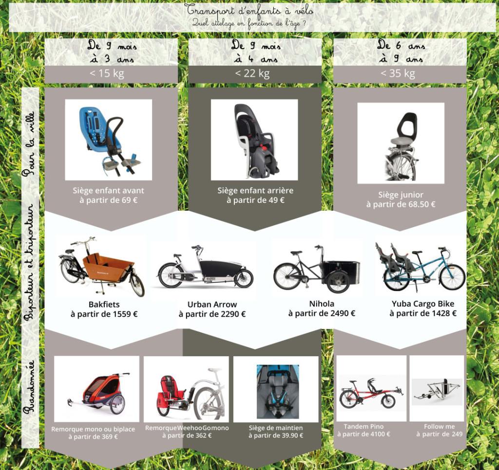 Infographie transport d'enfants à vélo