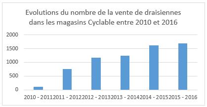 Tableau présentant la croissance des ventes de draisiennes