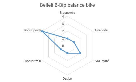 Graphique notation belleli b-bip