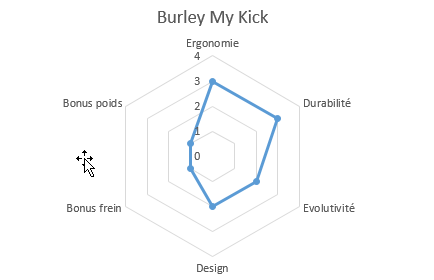 graphique burley my kick