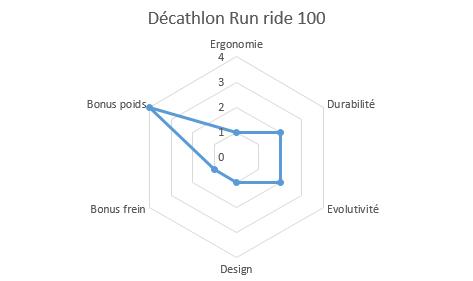 graphique propriétés run ride 100