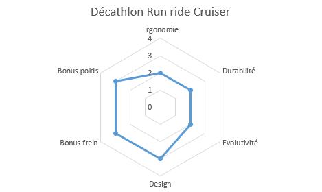 graphique propriétés run ride cruiser