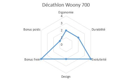 graphique propriétés woony 700