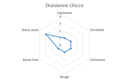 graphique draisienne chicco