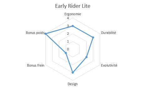 graphique propriétés early rider lite