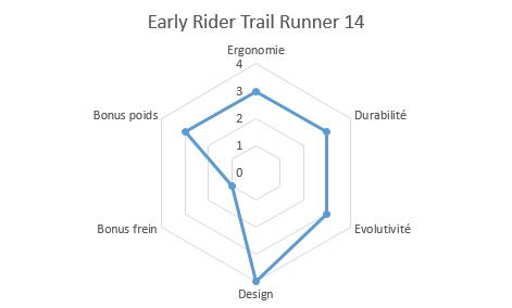 graphique propriétés draisienne trail runner 14