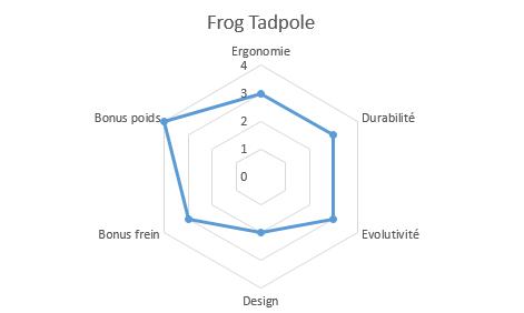 graphique propriétés frog tadpole