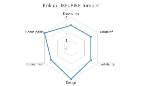 graphique propriétés likeabike jumper