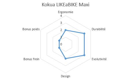 graphique propriétés likeabike maxi