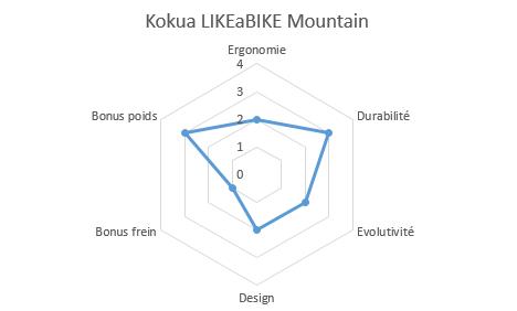 graphique propriétés likeabike mountain