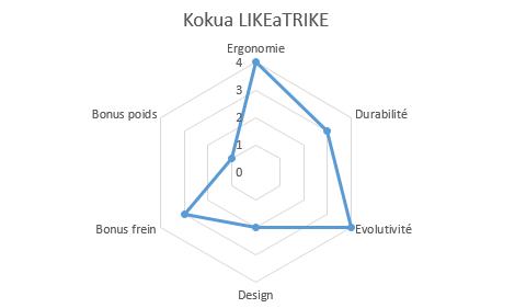 graphique propriétés likeatrike
