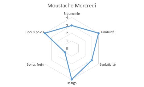 graphique propriétés moustache mercredi 12