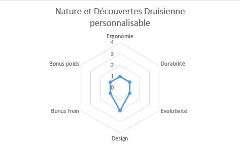 graphique propriétés draisienne n&d