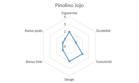 graphique propriétés pinolino jojo