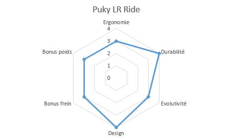 graphique propriétés lr ride