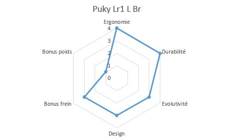 graphique propriétés lr 1 l br
