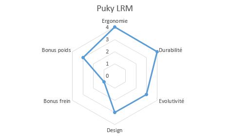 graphique propriétés lrm