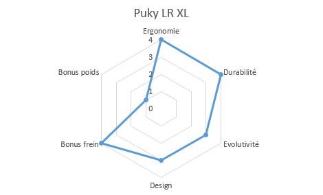 graphique propriétés lrxl