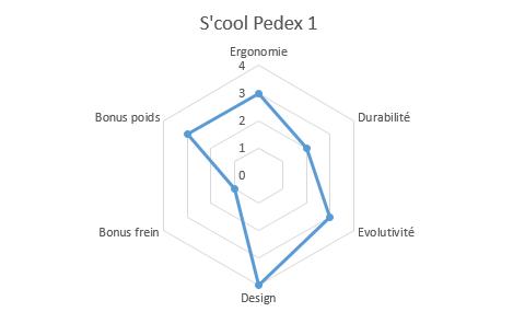 graphique propriétés pedex 1