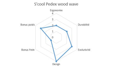 graphique propriétés draisienne wood wave
