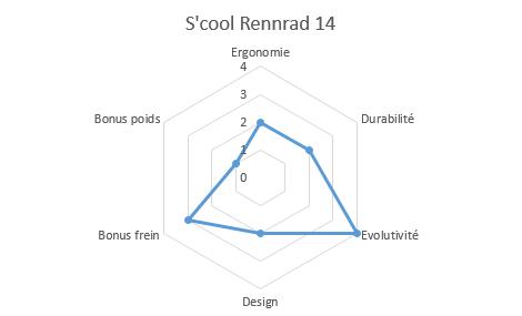 graphique propriétés rennrad 14