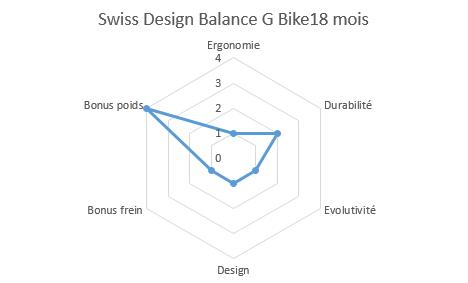 graphique propriétés balance G bike