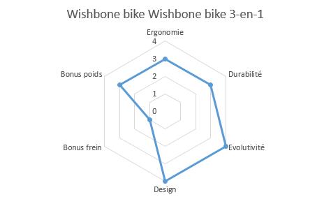 graphique propriétés wishbone bike