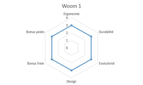 graphique propriétés woom 1