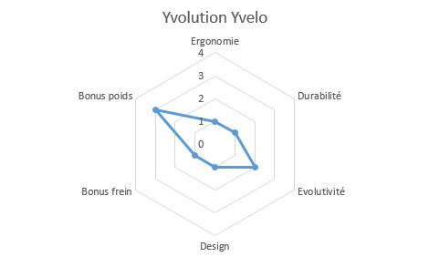 graphique propriétés yvolution yvelo
