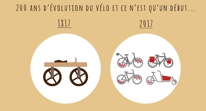 Le vélo fête ses 200 ans !