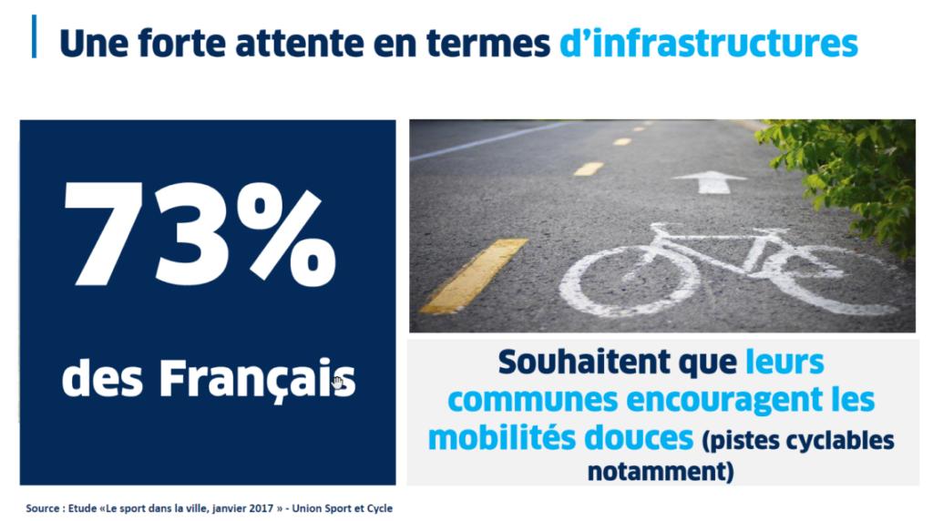 Infographie montrant que 73% des Français attendent plus d'infrastructure vélo en ville