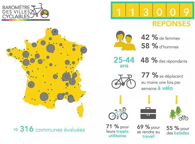 Infographie présentant les résultats du baromètre des villes cyclables