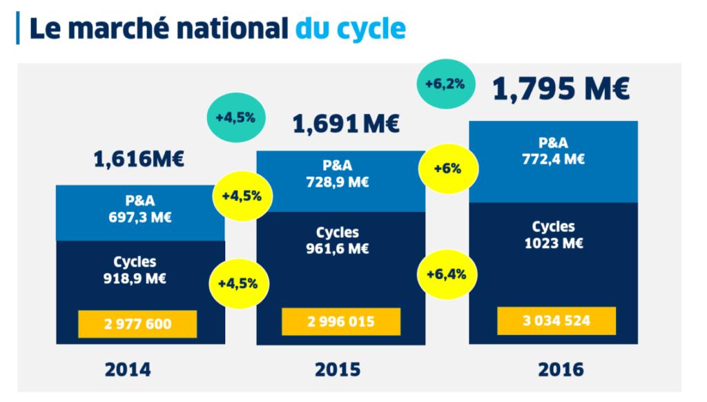 Graphique montrant le marché du cycle en 2016