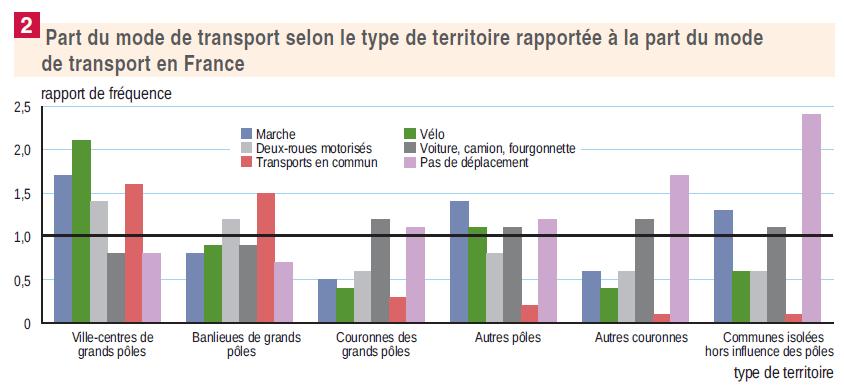 Graphique Insee indiquant la part de chaque mode de transport selon zone en France