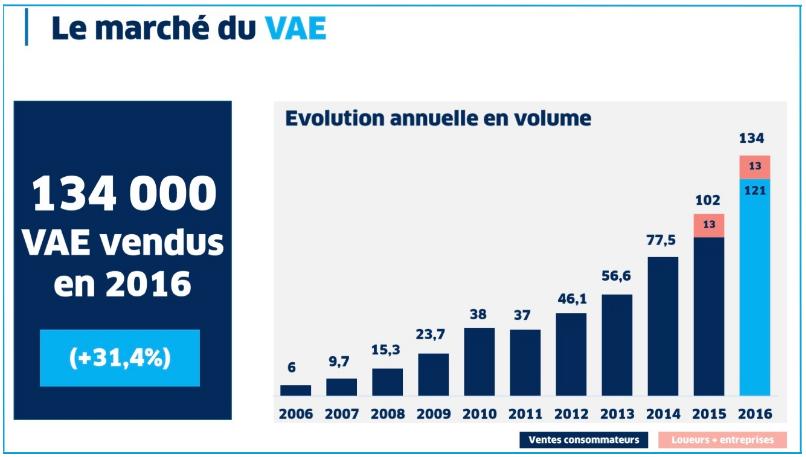 Courbe montrant l'augmentation des ventes de VAE en 2016