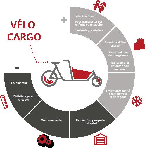 infographie avantages inconvenients velo cargo avec caisse