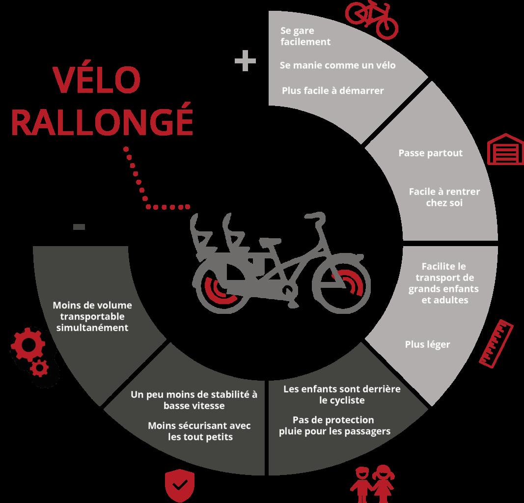 Infographie avantages inconvénients vélo long tail