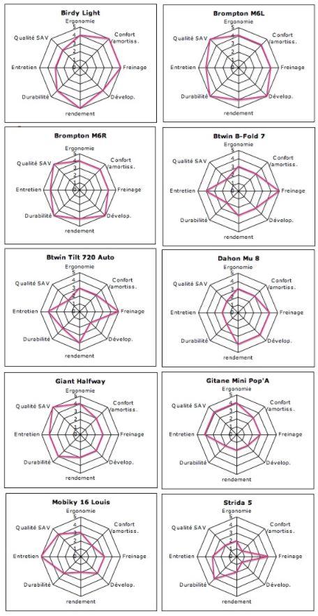 Synthèse graphique comparatif efficacité et ergonomie vélos pliants