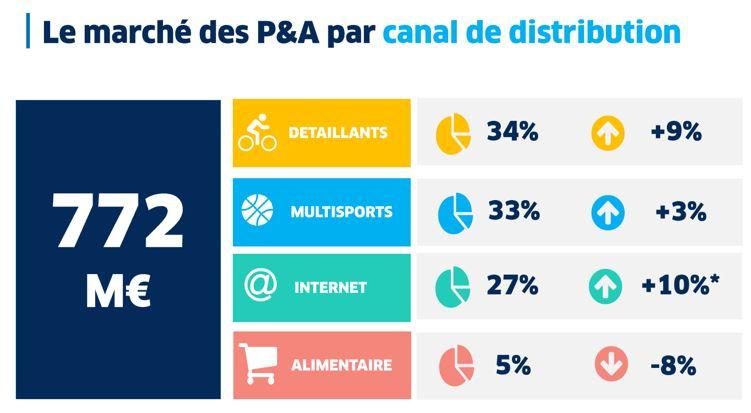 Evolution des vente de vélo par canal de distribution en 2016
