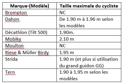 Tableau comparatif tailles maximales des vélos pliants