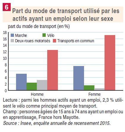 Enquête INSEE part du mode de transport selon les sexes