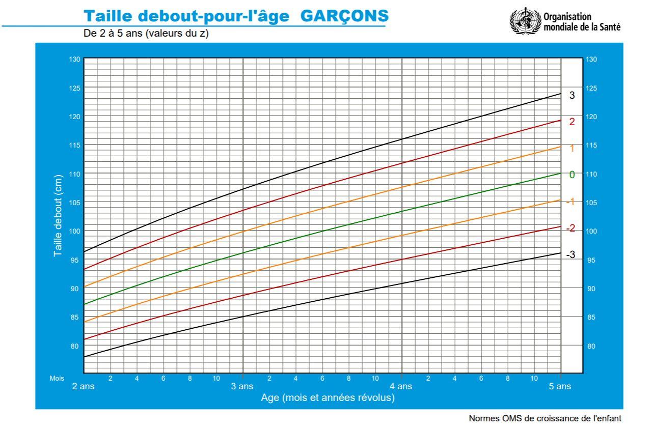 Tableau indiquant la croissance des garçons entre 2 et 5 ans