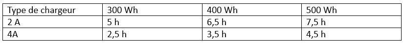 Tableau indiquant le temps de charge d'une batterie Bosch