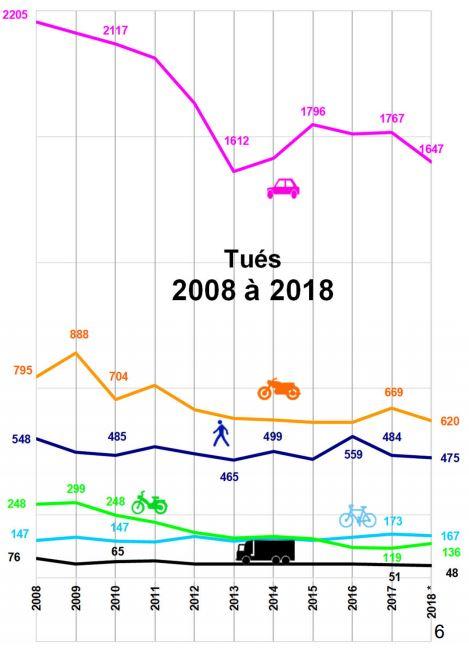 Graphique montrant la mortalité liée aux accidents de la route en 2018