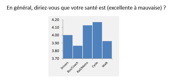 Sondage perception de sa santé selon son mode de transport